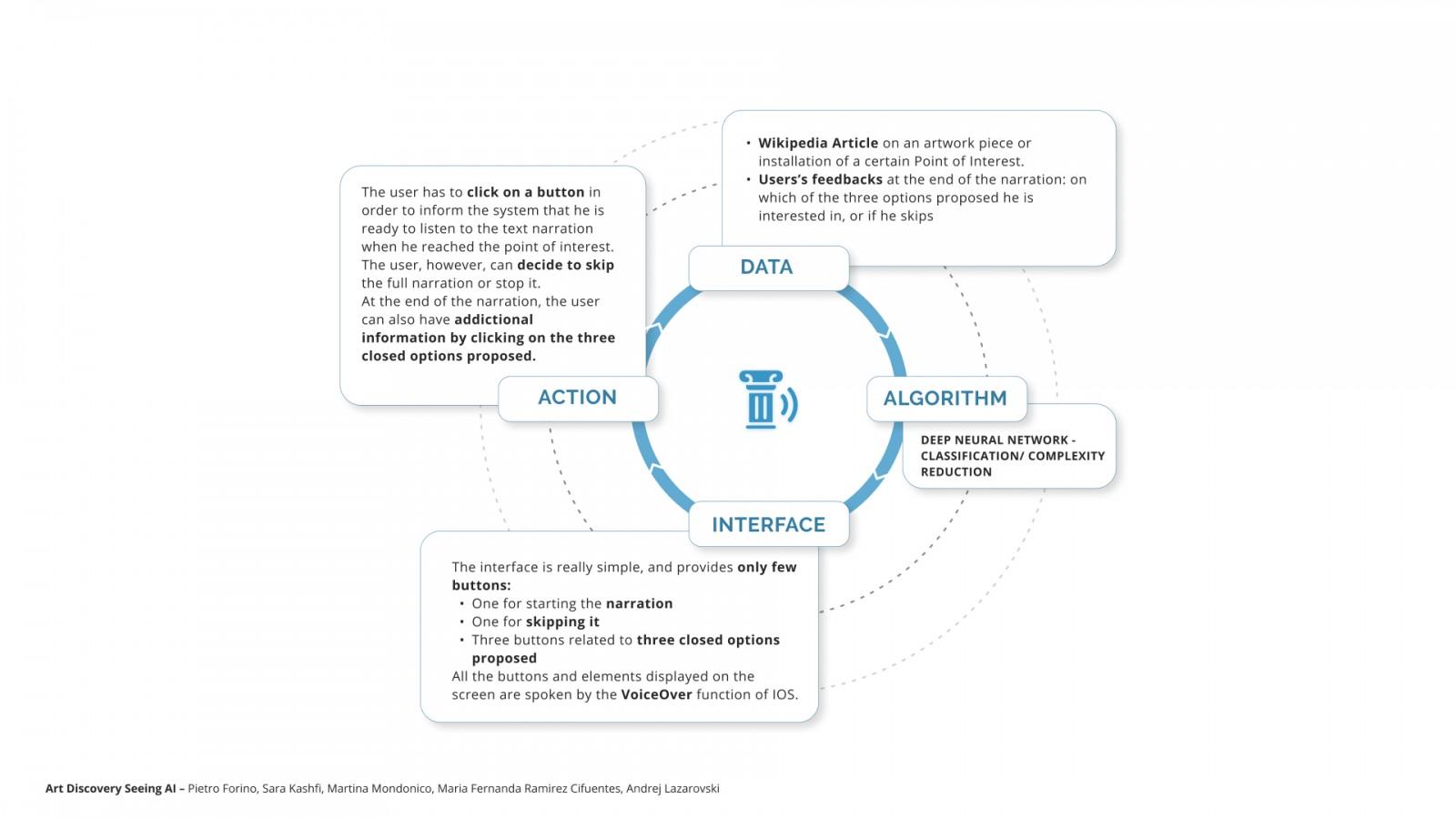 Envisioning AI through Design-1